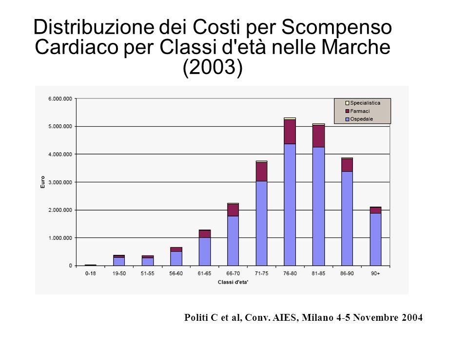 Distribuzione dei Costi per Scompenso Cardiaco per Classi d'età nelle Marche (2003) Politi C et al, Conv. AIES, Milano 4-5 Novembre 2004
