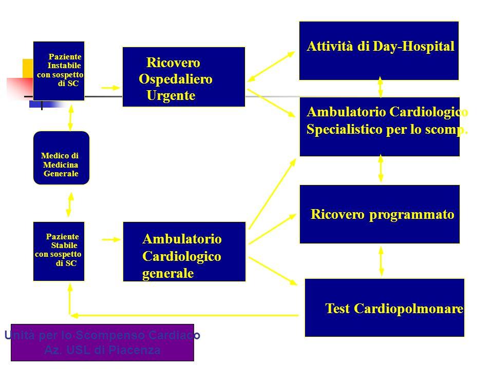 Attività di Day-Hospital Ambulatorio Cardiologico Specialistico per lo scomp. Programmato Test Cardiopolmonare Ambulatorio Cardiologico generale Ricov