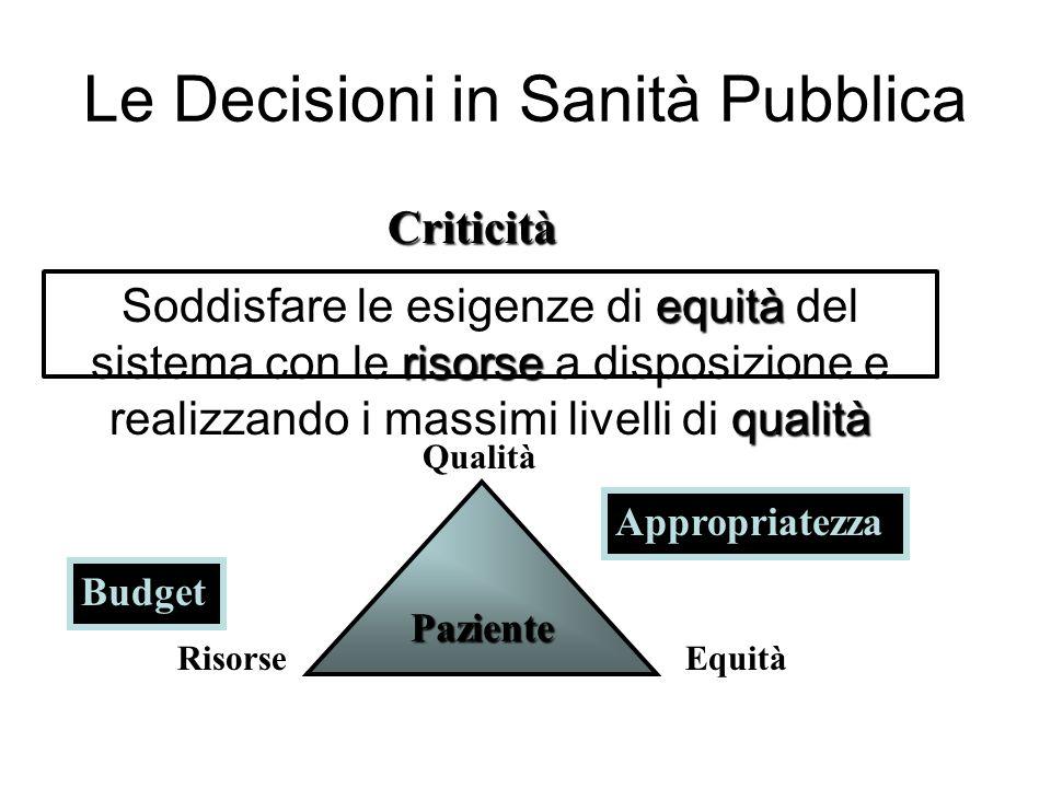 Le Decisioni in Sanità Pubblica equità risorse qualità Soddisfare le esigenze di equità del sistema con le risorse a disposizione e realizzando i mass