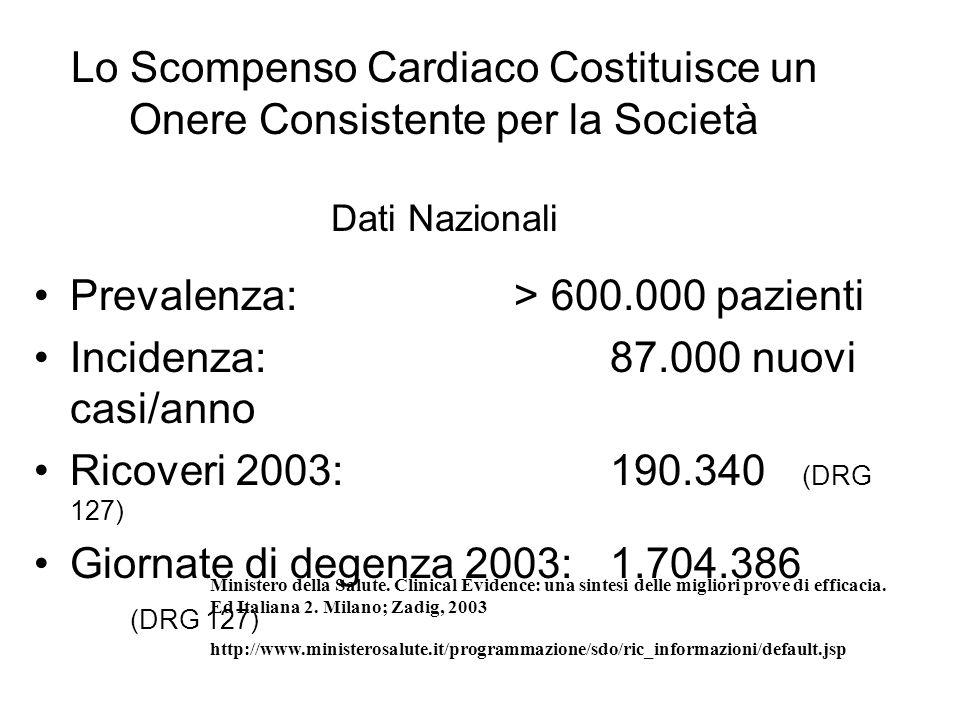 Lo Scompenso Cardiaco Costituisce un Onere Consistente per la Società Dati Nazionali Prevalenza:> 600.000 pazienti Incidenza:87.000 nuovi casi/anno Ri