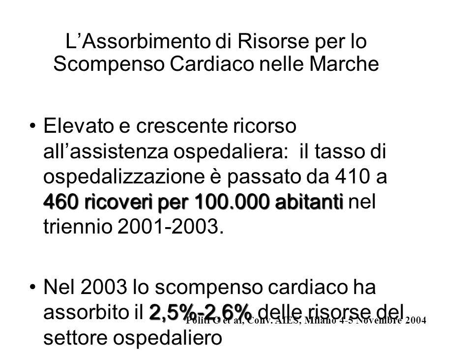 LAssorbimento di Risorse per lo Scompenso Cardiaco nelle Marche 460 ricoveri per 100.000 abitantiElevato e crescente ricorso allassistenza ospedaliera