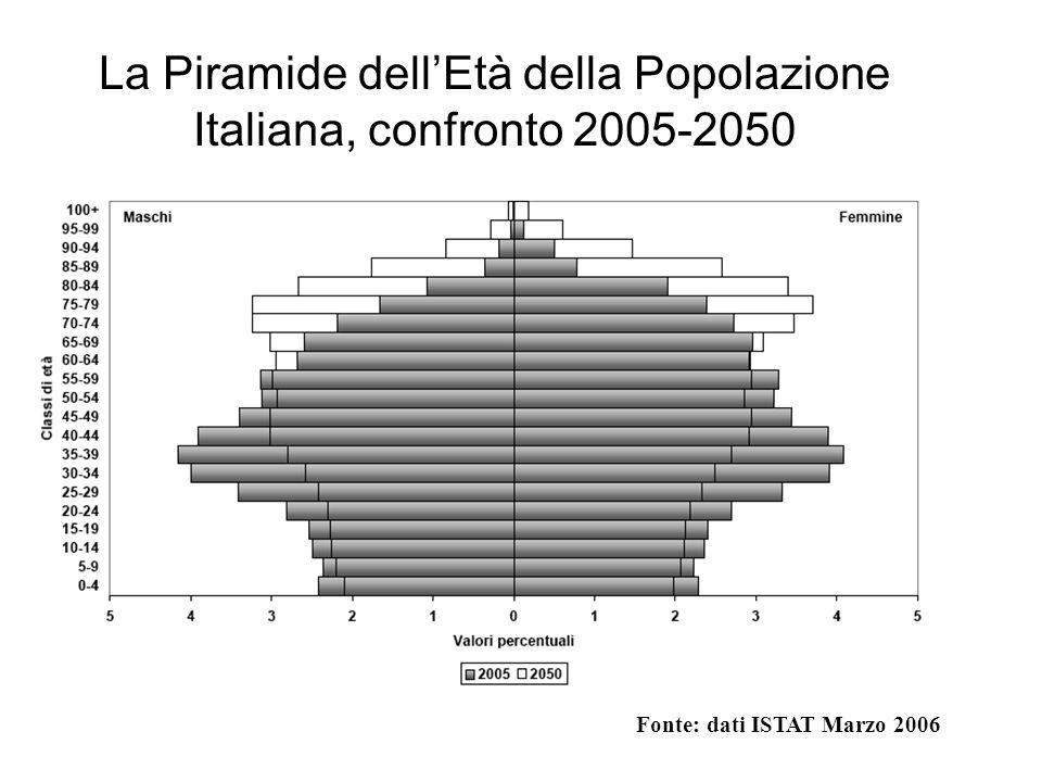 La Piramide dellEtà della Popolazione Italiana, confronto 2005-2050 Fonte: dati ISTAT Marzo 2006