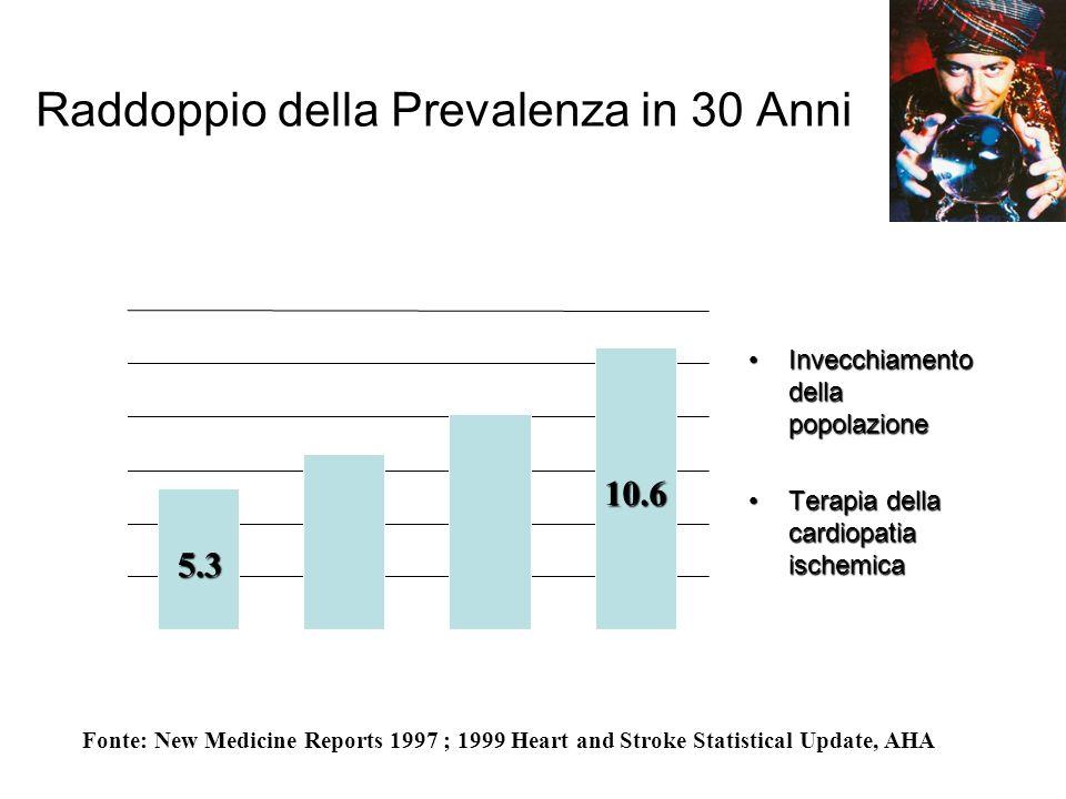 Raddoppio della Prevalenza in 30 Anni Invecchiamento della popolazioneInvecchiamento della popolazione Terapia della cardiopatia ischemicaTerapia dell