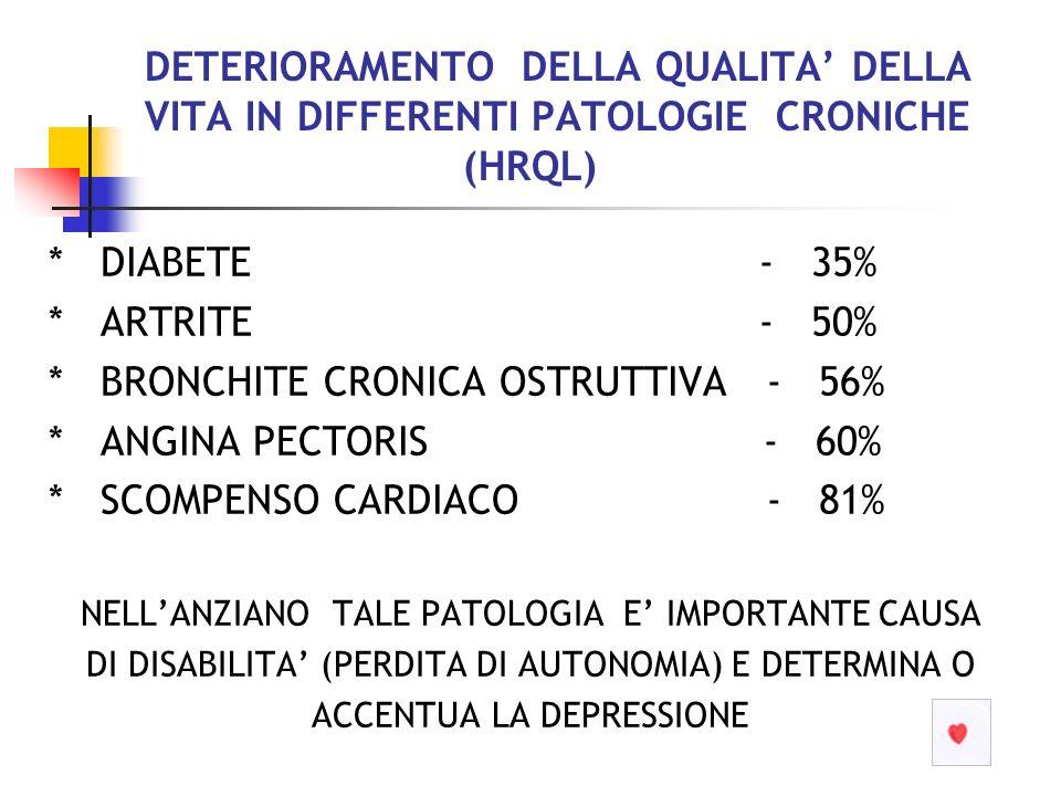 DETERIORAMENTO DELLA QUALITA DELLA VITA IN DIFFERENTI PATOLOGIE CRONICHE (HRQL) * DIABETE - 35% * ARTRITE - 50% * BRONCHITE CRONICA OSTRUTTIVA - 56% *