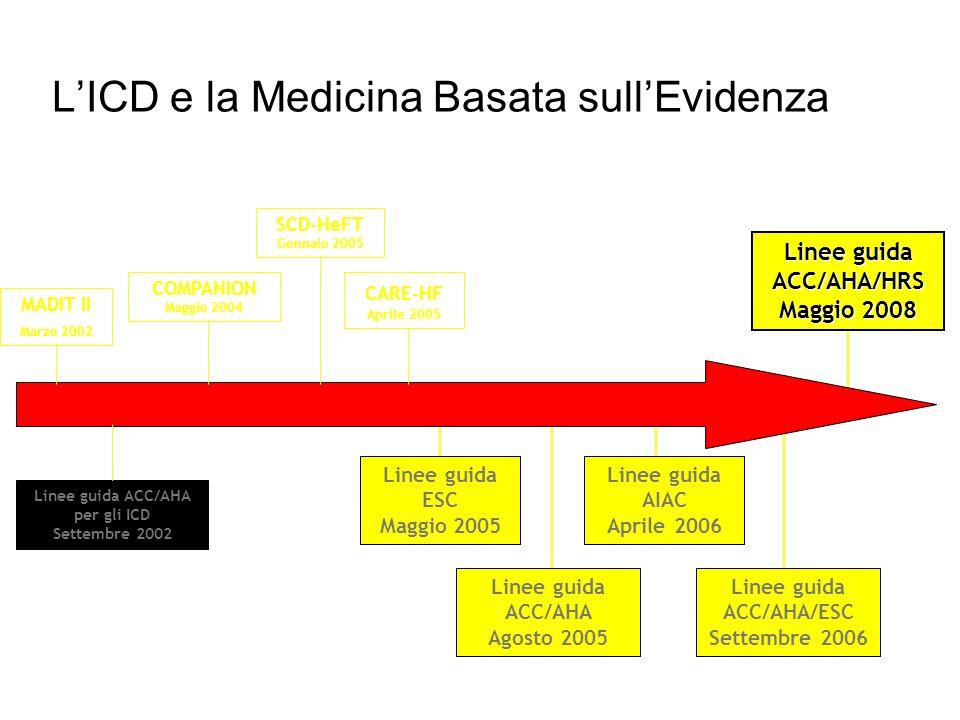 LICD e la Medicina Basata sullEvidenza MADIT II Marzo 2002 Linee guida ACC/AHA per gli ICD Settembre 2002 COMPANION Maggio 2004 SCD-HeFT Gennaio 2005