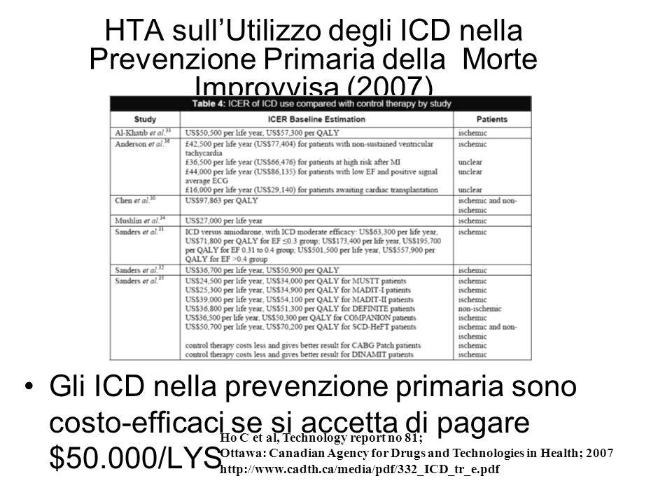 HTA sullUtilizzo degli ICD nella Prevenzione Primaria della Morte Improvvisa (2007) Gli ICD nella prevenzione primaria sono costo-efficaci se si accet