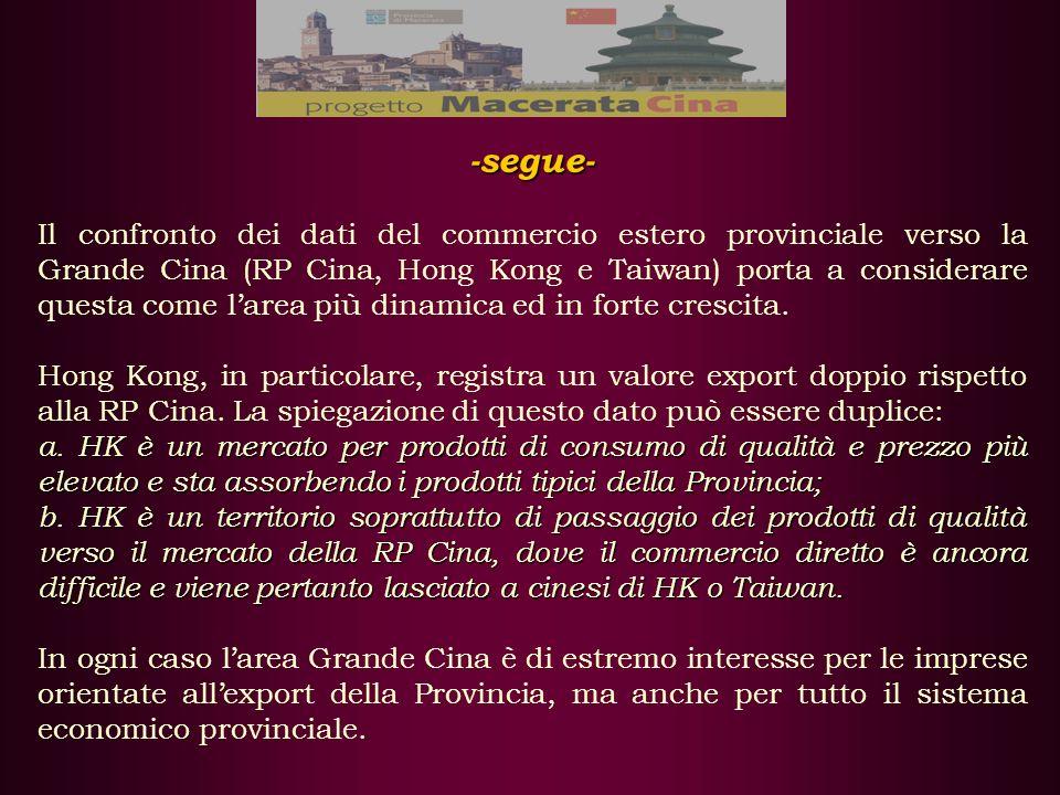 -segue- Il confronto dei dati del commercio estero provinciale verso la Grande Cina (RP Cina, Hong Kong e Taiwan) porta a considerare questa come larea più dinamica ed in forte crescita.