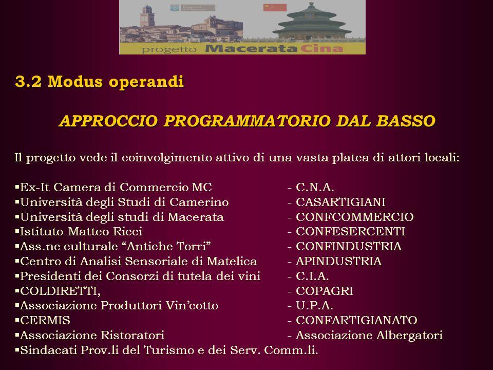 3.2 Modus operandi APPROCCIO PROGRAMMATORIO DAL BASSO Il progetto vede il coinvolgimento attivo di una vasta platea di attori locali: Ex-It Camera di Commercio MC- C.N.A.