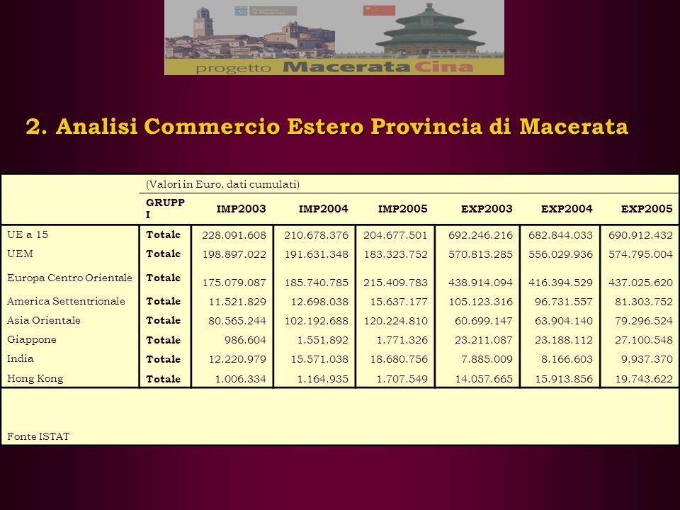 2. Analisi Commercio Estero Provincia di Macerata (Valori in Euro, dati cumulati) GRUPP I IMP2003IMP2004IMP2005EXP2003EXP2004EXP2005 UE a 15 Totale 22