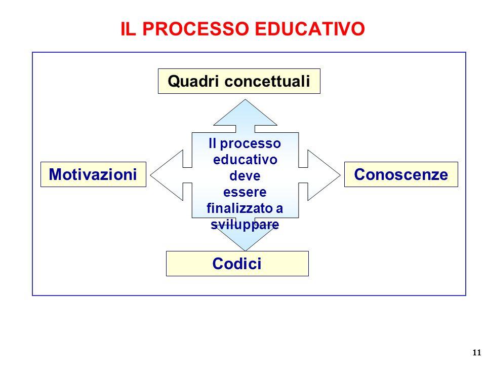 Quadri concettuali Codici MotivazioniConoscenze Il processo educativo deve essere finalizzato a sviluppare 11 IL PROCESSO EDUCATIVO