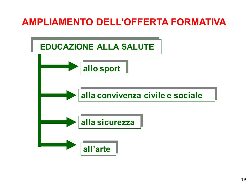 allarte alla sicurezza alla convivenza civile e sociale allo sport AMPLIAMENTO DELLOFFERTA FORMATIVA 19 EDUCAZIONE ALLA SALUTE