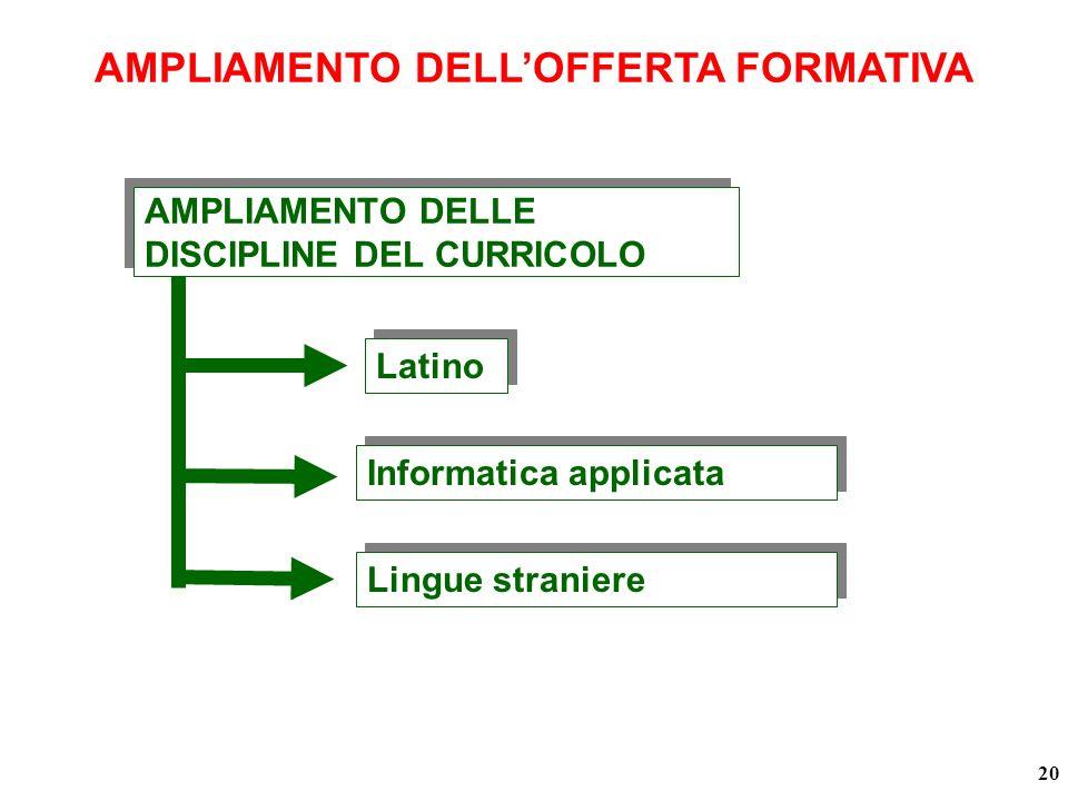 AMPLIAMENTO DELLOFFERTA FORMATIVA Latino Informatica applicata 20 Lingue straniere AMPLIAMENTO DELLE DISCIPLINE DEL CURRICOLO