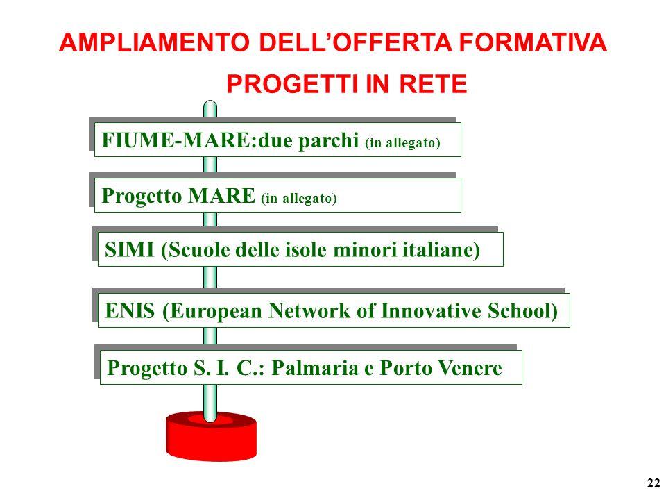 PROGETTI IN RETE 22 AMPLIAMENTO DELLOFFERTA FORMATIVA FIUME-MARE:due parchi (in allegato) SIMI (Scuole delle isole minori italiane) ENIS (European Network of Innovative School) Progetto S.