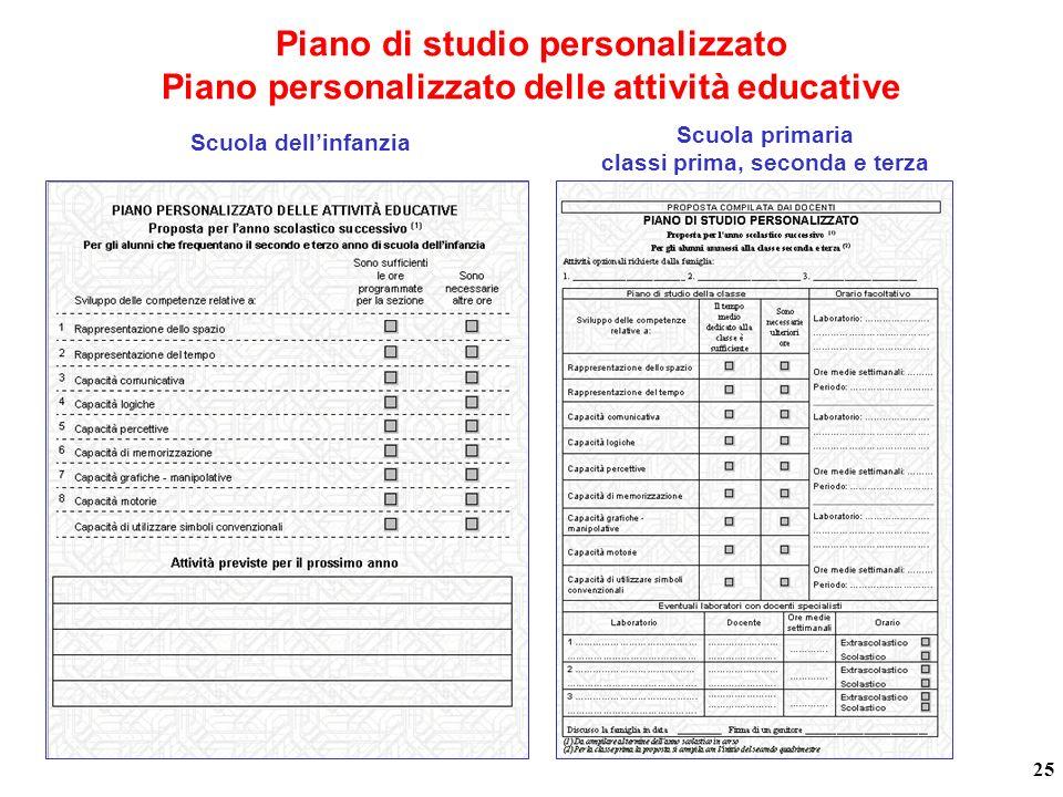 Piano di studio personalizzato Piano personalizzato delle attività educative Scuola primaria classi prima, seconda e terza Scuola dellinfanzia 25