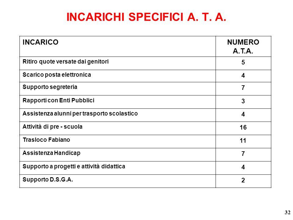 INCARICHI SPECIFICI A.T. A. INCARICONUMERO A.T.A.