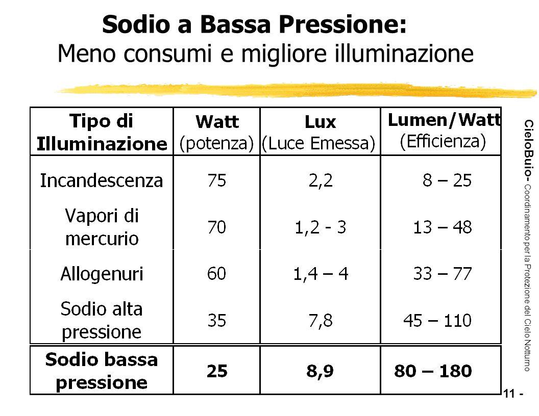 CieloBuio- Coordinamento per la Protezione del Cielo Notturno Sodio a Bassa Pressione: Meno consumi e migliore illuminazione - 11 -