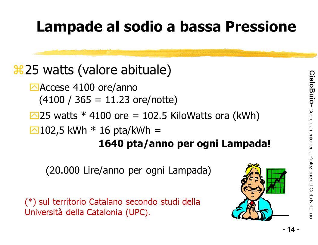 CieloBuio- Coordinamento per la Protezione del Cielo Notturno Lampade al sodio a bassa Pressione z25 watts (valore abituale) yAccese 4100 ore/anno (41