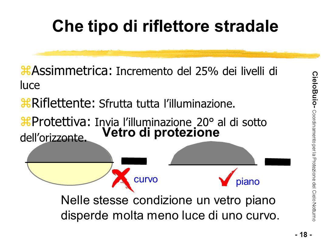CieloBuio- Coordinamento per la Protezione del Cielo Notturno Vetro di protezione Nelle stesse condizione un vetro piano disperde molta meno luce di u