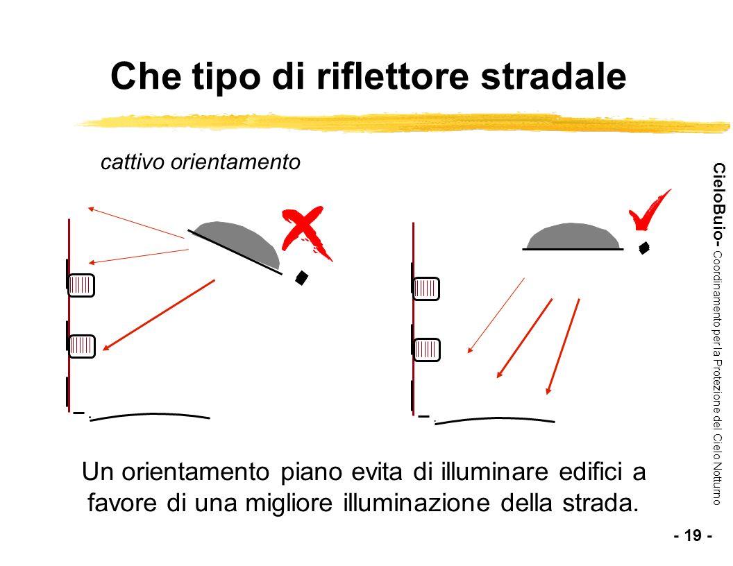 CieloBuio- Coordinamento per la Protezione del Cielo Notturno cattivo orientamento Un orientamento piano evita di illuminare edifici a favore di una m