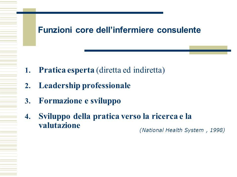 Funzioni core dellinfermiere consulente 1. Pratica esperta (diretta ed indiretta) 2. Leadership professionale 3. Formazione e sviluppo 4. Sviluppo del