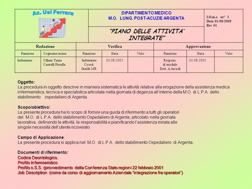 Codice Deontologico. Profilo Infermieristico Profilo o.S.S. (provvedimento della Conferenza Stato regioni 22 febbraio 2001 Job Description (come da co