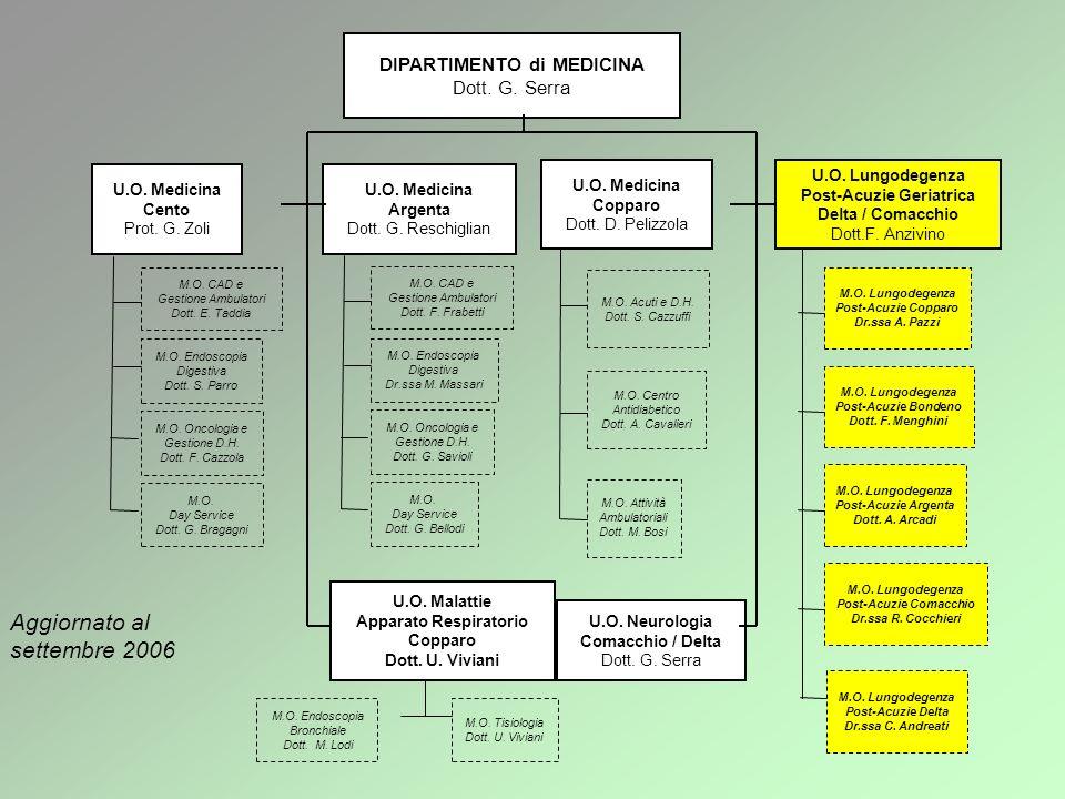 DIPARTIMENTO di MEDICINA Dott. G. Serra U.O. Medicina Cento Prot. G. Zoli U.O. Medicina Argenta Dott. G. Reschiglian U.O. Malattie Apparato Respirator