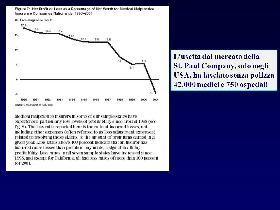 Luscita dal mercato della St. Paul Company, solo negli USA, ha lasciato senza polizza 42.000 medici e 750 ospedali