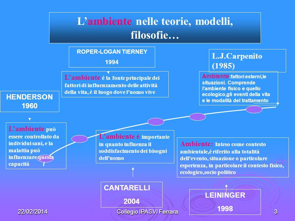22/02/2014Collegio IPASVI Ferrara3 Lambiente è importante in quanto influenza il soddisfacimento dei bisogni delluomo Lambiente è la fonte principale