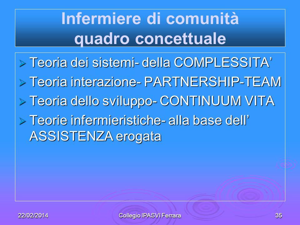 22/02/2014Collegio IPASVI Ferrara35 Teoria dei sistemi- della COMPLESSITA Teoria dei sistemi- della COMPLESSITA Teoria interazione- PARTNERSHIP-TEAM T