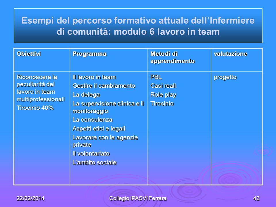 22/02/2014Collegio IPASVI Ferrara42 ObiettiviProgramma Metodi di apprendimento valutazione Riconoscere le peculiarità del lavoro in team multiprofessi