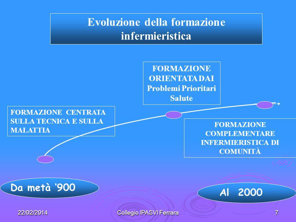 22/02/2014Collegio IPASVI Ferrara7 Da metà 900 FORMAZIONE CENTRATA SULLA TECNICA E SULLA MALATTIA Evoluzione della formazione infermieristica FORMAZIO