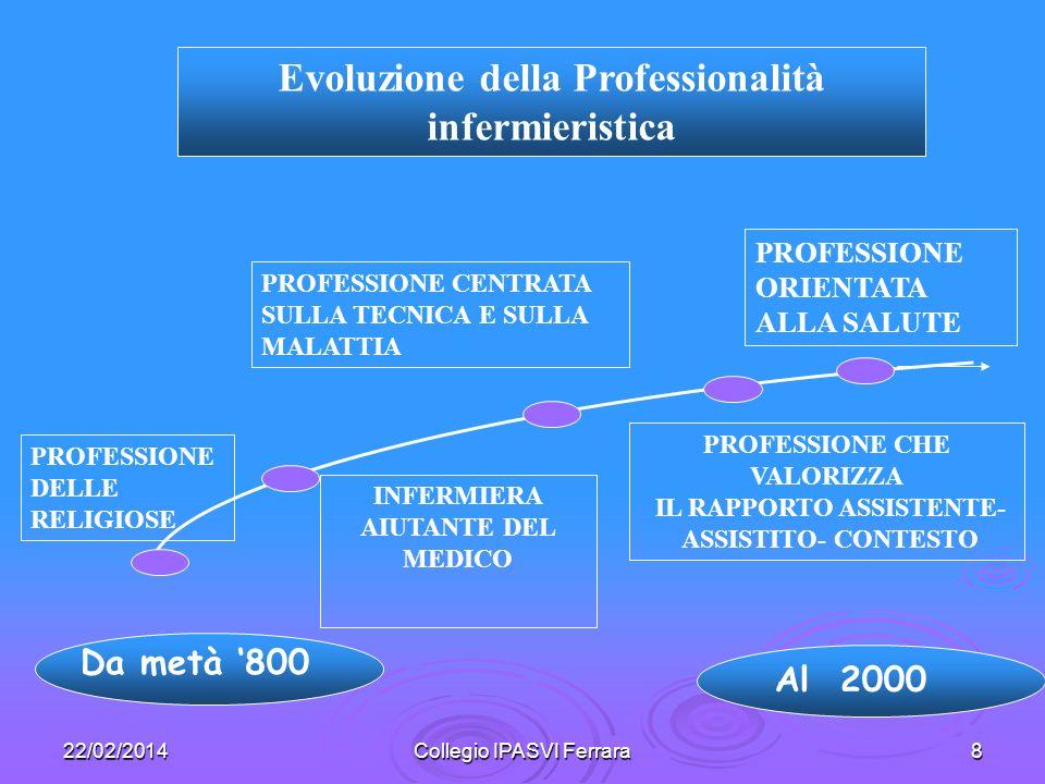 22/02/2014Collegio IPASVI Ferrara8 Da metà 800 INFERMIERA AIUTANTE DEL MEDICO PROFESSIONE CENTRATA SULLA TECNICA E SULLA MALATTIA Evoluzione della Pro