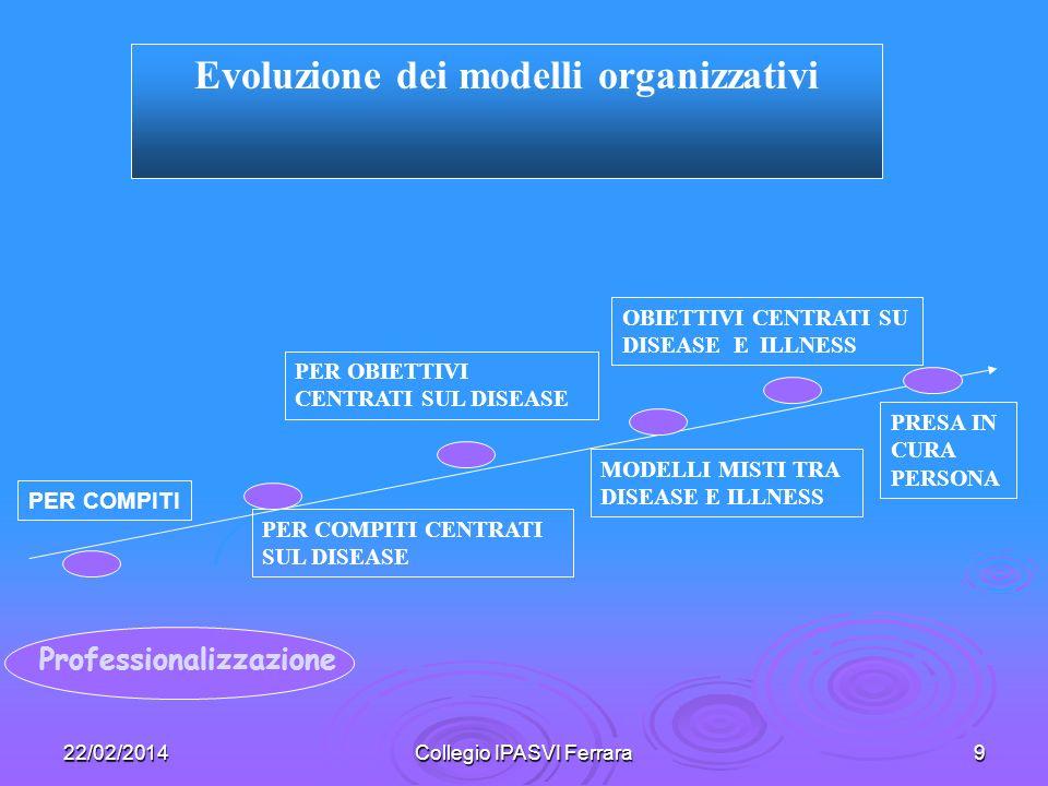 22/02/2014Collegio IPASVI Ferrara9 Professionalizzazione PER COMPITI CENTRATI SUL DISEASE PER OBIETTIVI CENTRATI SUL DISEASE MODELLI MISTI TRA DISEASE