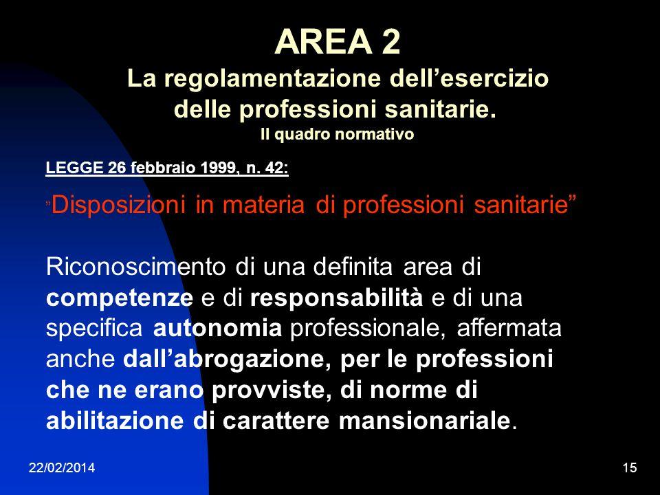 22/02/201415 LEGGE 26 febbraio 1999, n. 42: Disposizioni in materia di professioni sanitarie Riconoscimento di una definita area di competenze e di re