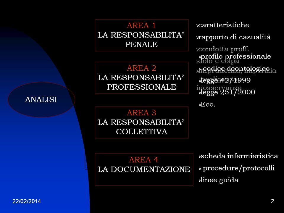 22/02/20142 ANALISI AREA 1 LA RESPONSABILITA PENALE AREA 2 LA RESPONSABILITA PROFESSIONALE AREA 4 LA DOCUMENTAZIONE AREA 3 LA RESPONSABILITA COLLETTIVA caratteristiche rapporto di casualità condotta proff.