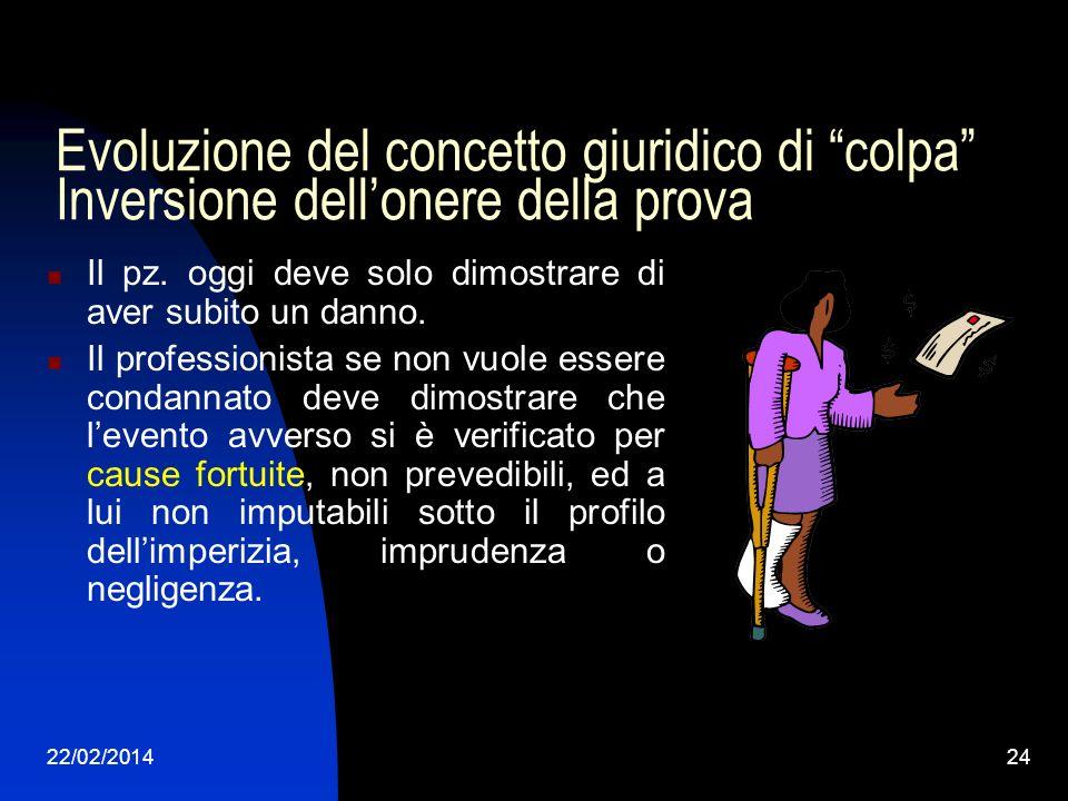 22/02/201424 Evoluzione del concetto giuridico di colpa Inversione dellonere della prova Il pz. oggi deve solo dimostrare di aver subito un danno. Il