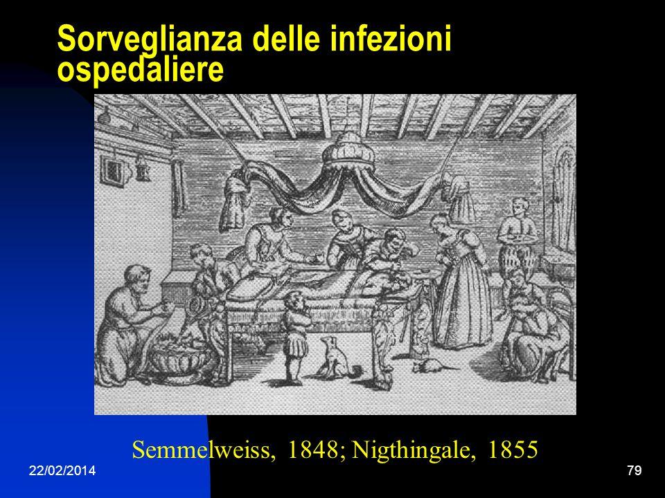 22/02/201479 Sorveglianza delle infezioni ospedaliere Semmelweiss, 1848; Nigthingale, 1855