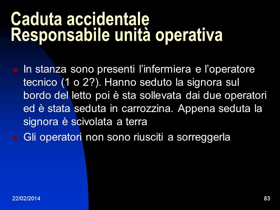 22/02/201483 Caduta accidentale Responsabile unità operativa In stanza sono presenti linfermiera e loperatore tecnico (1 o 2?). Hanno seduto la signor