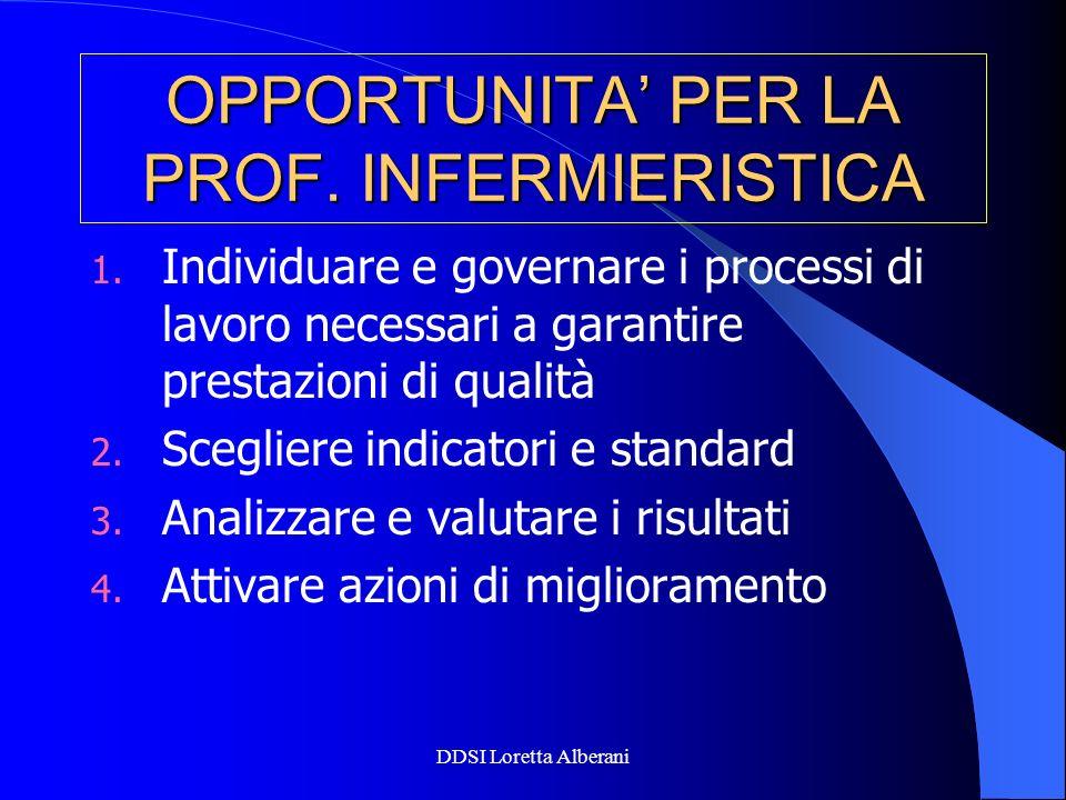 DDSI Loretta Alberani OPPORTUNITA PER LA PROF. INFERMIERISTICA 1. Individuare e governare i processi di lavoro necessari a garantire prestazioni di qu