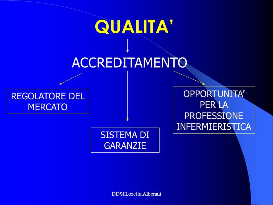 - QUALITA ACCREDITAMENTO REGOLATORE DEL MERCATO SISTEMA DI GARANZIE OPPORTUNITA PER LA PROFESSIONE INFERMIERISTICA