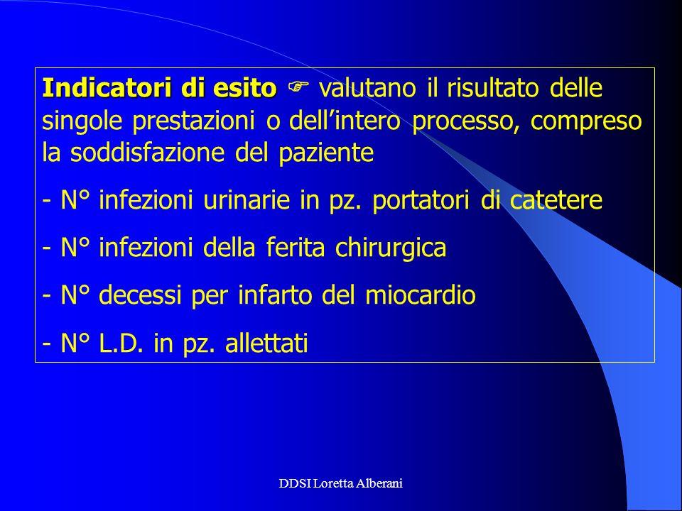 DDSI Loretta Alberani Indicatori di esito Indicatori di esito valutano il risultato delle singole prestazioni o dellintero processo, compreso la soddi