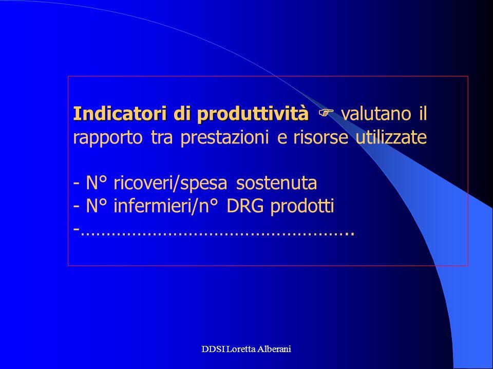 DDSI Loretta Alberani Indicatori di produttività Indicatori di produttività valutano il rapporto tra prestazioni e risorse utilizzate - N° ricoveri/sp