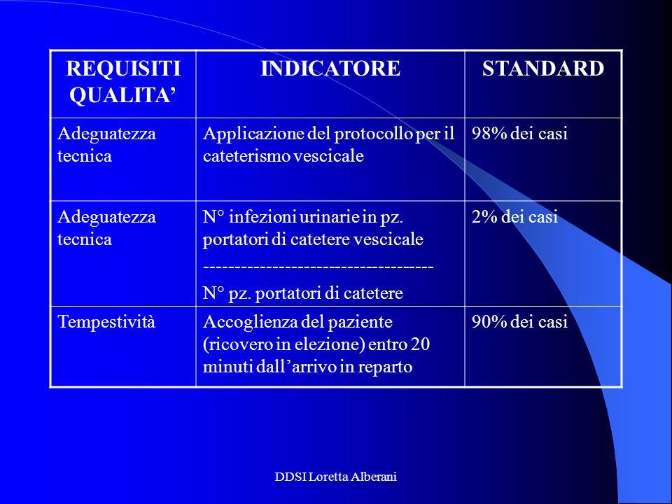 DDSI Loretta Alberani REQUISITI QUALITA INDICATORESTANDARD Adeguatezza tecnica Applicazione del protocollo per il cateterismo vescicale 98% dei casi A