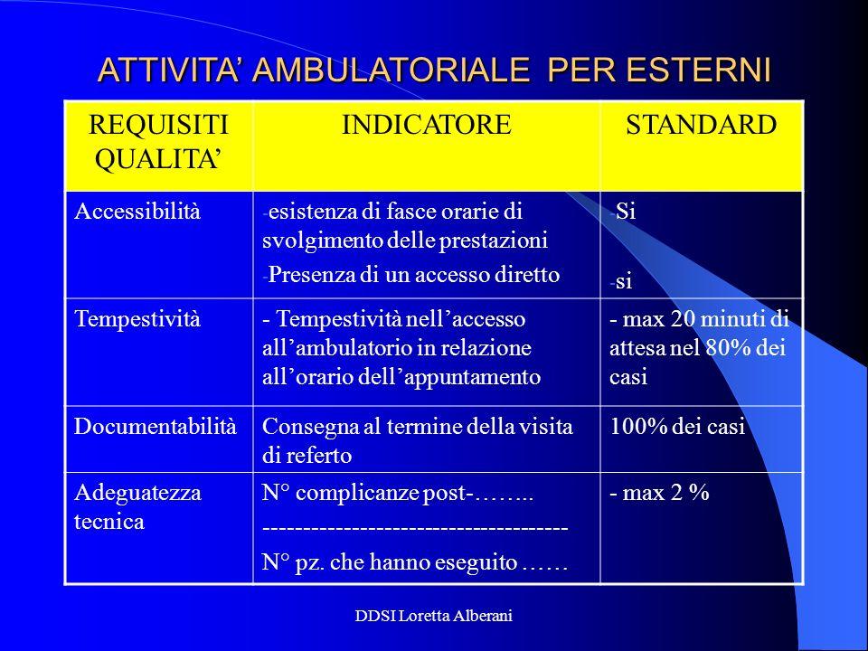 DDSI Loretta Alberani ATTIVITA AMBULATORIALE PER ESTERNI REQUISITI QUALITA INDICATORESTANDARD Accessibilità - esistenza di fasce orarie di svolgimento