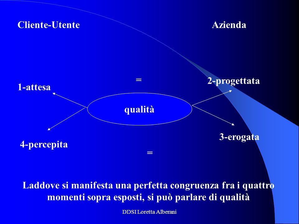 DDSI Loretta Alberani Cliente-UtenteAzienda qualità = = 1-attesa 4-percepita 2-progettata 3-erogata Laddove si manifesta una perfetta congruenza fra i