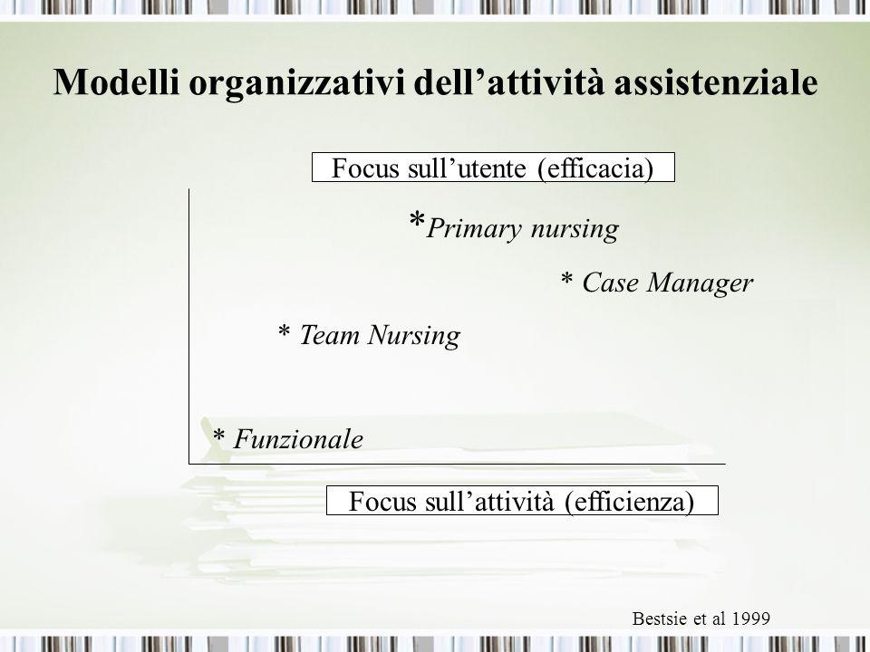 Modelli organizzativi dellattività assistenziale * Primary nursing * Case Manager * Team Nursing * Funzionale Focus sullutente (efficacia) Focus sullattività (efficienza) Bestsie et al 1999