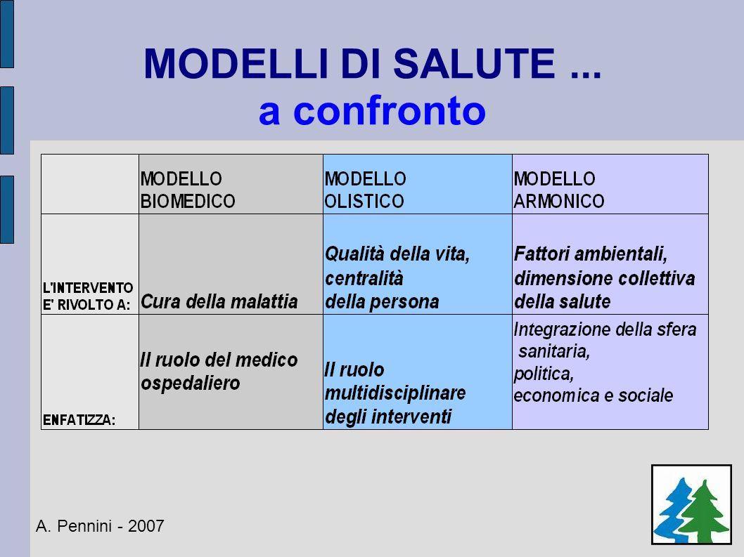 MODELLI DI SALUTE... a confronto A. Pennini - 2007