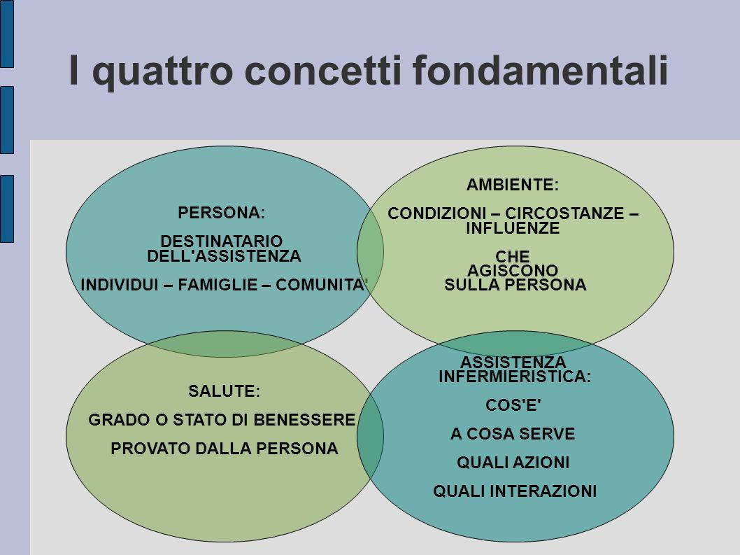 I quattro concetti fondamentali PERSONA: DESTINATARIO DELL'ASSISTENZA INDIVIDUI – FAMIGLIE – COMUNITA' AMBIENTE: CONDIZIONI – CIRCOSTANZE – INFLUENZE