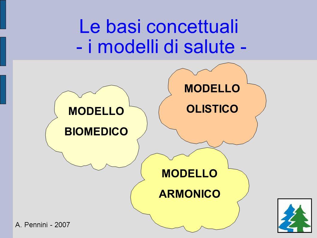 Le basi concettuali - i modelli di salute - A. Pennini - 2007 MODELLO BIOMEDICO MODELLO OLISTICO MODELLO ARMONICO