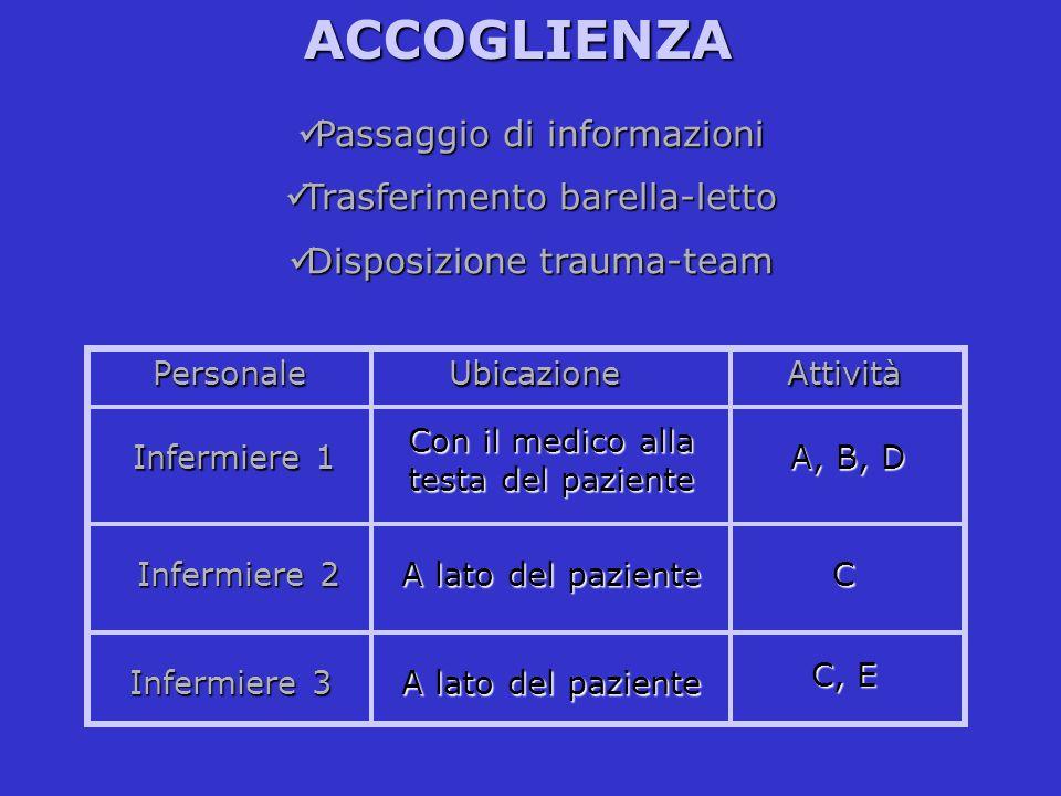 ACCOGLIENZA Passaggio di informazioni Passaggio di informazioni Trasferimento barella-letto Trasferimento barella-letto Disposizione trauma-team Dispo